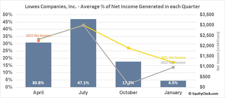 Lowes Companies, Inc. (NYSE:LOW) Net Income Seasonality