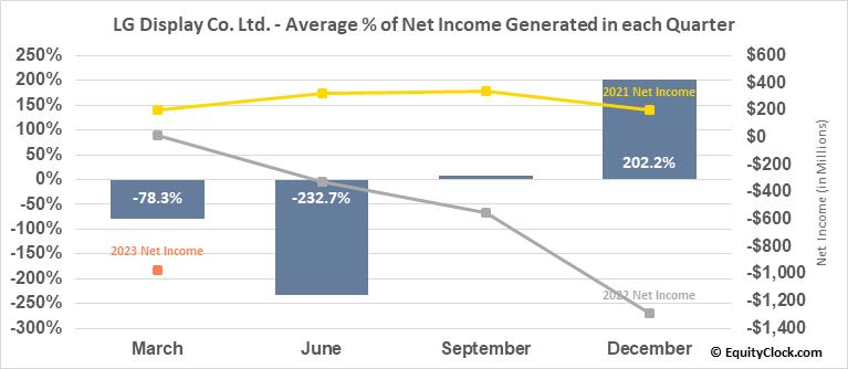 LG Display Co. Ltd. (NYSE:LPL) Net Income Seasonality