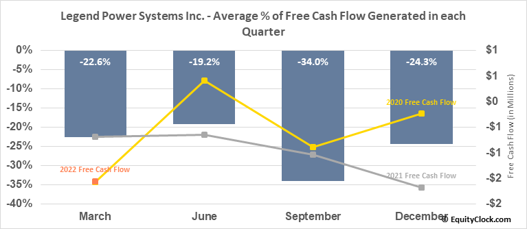 Legend Power Systems Inc. (TSXV:LPS.V) Free Cash Flow Seasonality