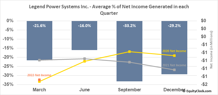 Legend Power Systems Inc. (TSXV:LPS.V) Net Income Seasonality