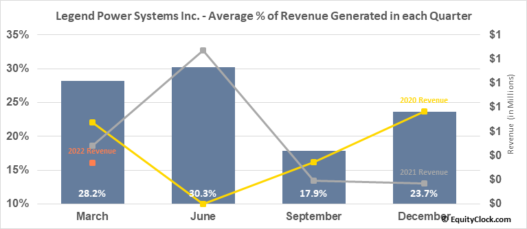 Legend Power Systems Inc. (TSXV:LPS.V) Revenue Seasonality