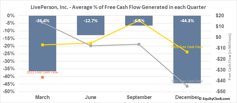 LivePerson, Inc. (NASD:LPSN) Free Cash Flow Seasonality