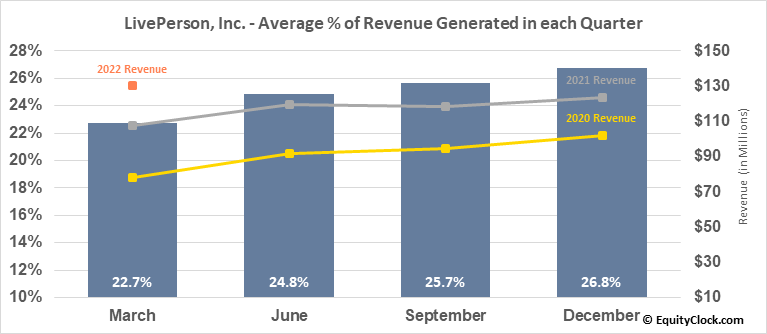 LivePerson, Inc. (NASD:LPSN) Revenue Seasonality