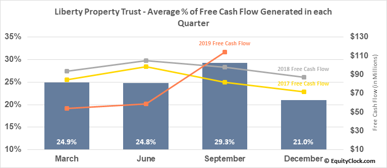 Liberty Property Trust (NYSE:LPT) Free Cash Flow Seasonality