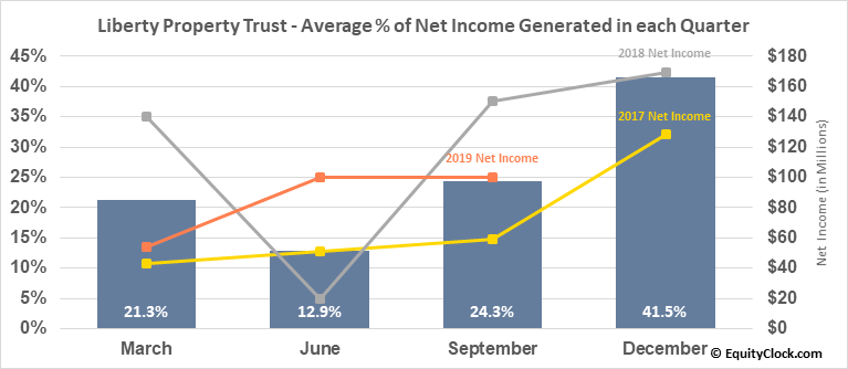 Liberty Property Trust (NYSE:LPT) Net Income Seasonality