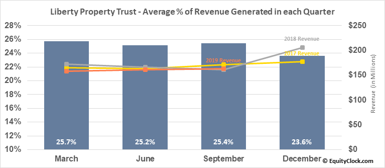 Liberty Property Trust (NYSE:LPT) Revenue Seasonality