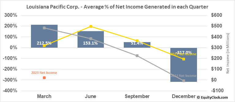 Louisiana Pacific Corp. (NYSE:LPX) Net Income Seasonality