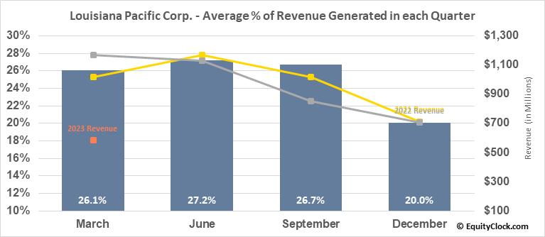 Louisiana Pacific Corp. (NYSE:LPX) Revenue Seasonality
