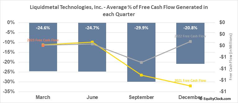 Liquidmetal Technologies, Inc. (OTCMKT:LQMT) Free Cash Flow Seasonality