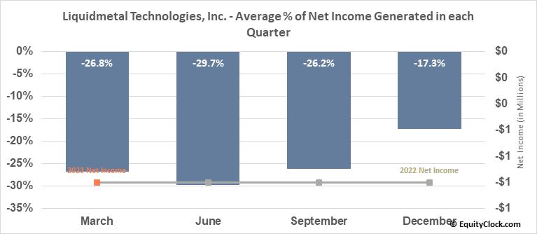 Liquidmetal Technologies, Inc. (OTCMKT:LQMT) Net Income Seasonality