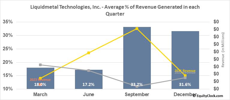 Liquidmetal Technologies, Inc. (OTCMKT:LQMT) Revenue Seasonality