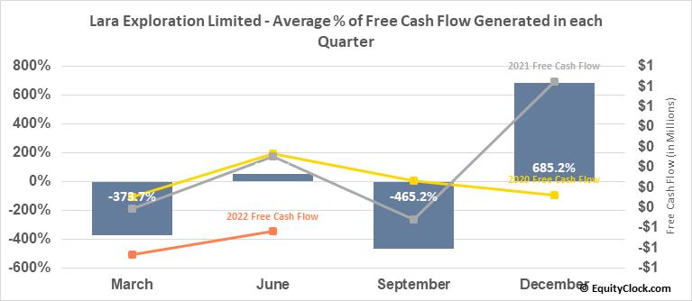 Lara Exploration Limited (TSXV:LRA.V) Free Cash Flow Seasonality