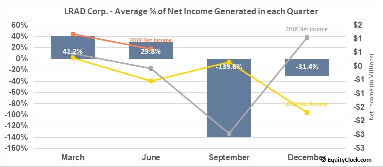 LRAD Corp. (NASD:LRAD) Net Income Seasonality