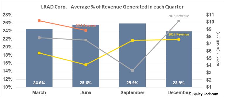 LRAD Corp. (NASD:LRAD) Revenue Seasonality