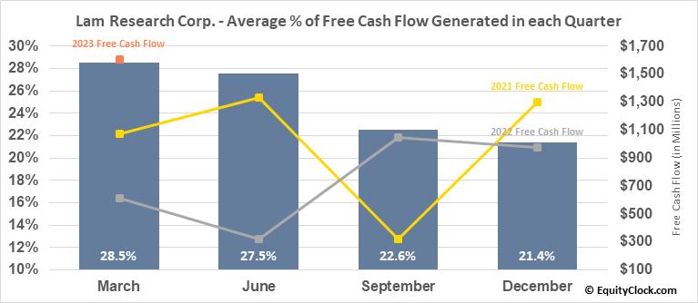 Lam Research Corp. (NASD:LRCX) Free Cash Flow Seasonality