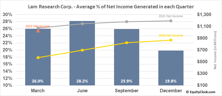 Lam Research Corp. (NASD:LRCX) Net Income Seasonality