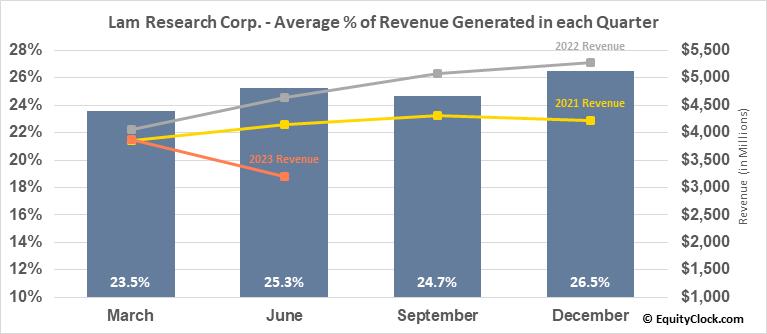 Lam Research Corp. (NASD:LRCX) Revenue Seasonality