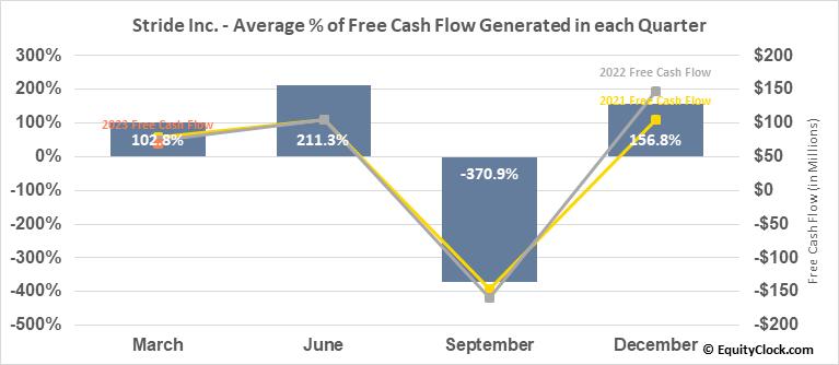K12 Inc. (NYSE:LRN) Free Cash Flow Seasonality