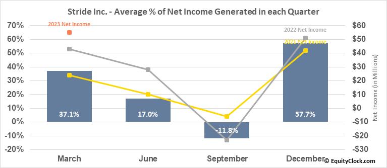 K12 Inc. (NYSE:LRN) Net Income Seasonality