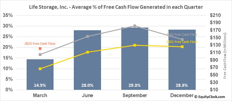 Life Storage, Inc. (NYSE:LSI) Free Cash Flow Seasonality