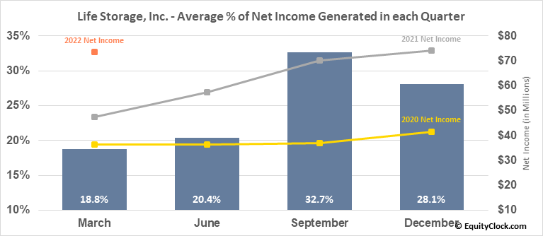 Life Storage, Inc. (NYSE:LSI) Net Income Seasonality