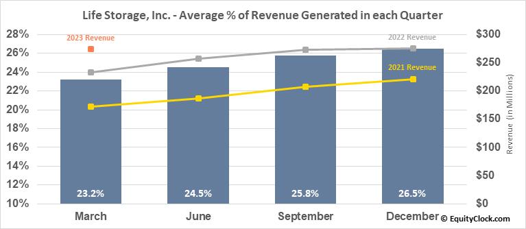Life Storage, Inc. (NYSE:LSI) Revenue Seasonality