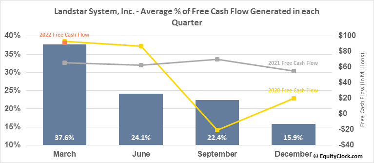 Landstar System, Inc. (NASD:LSTR) Free Cash Flow Seasonality