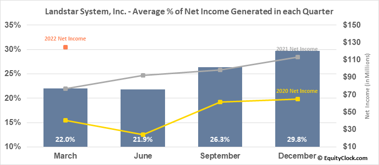 Landstar System, Inc. (NASD:LSTR) Net Income Seasonality