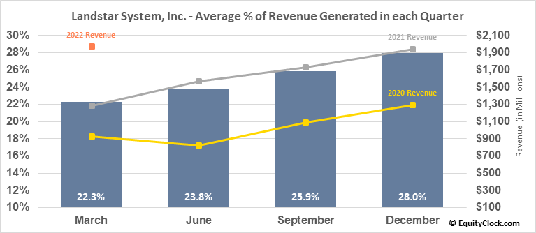 Landstar System, Inc. (NASD:LSTR) Revenue Seasonality