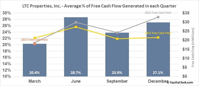 LTC Properties, Inc. (NYSE:LTC) Free Cash Flow Seasonality