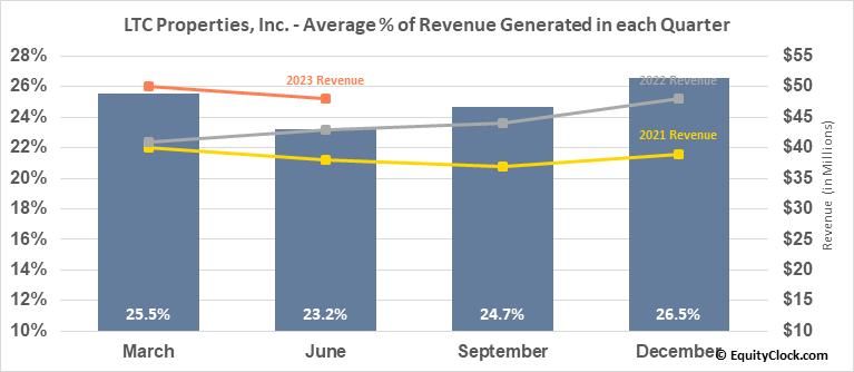 LTC Properties, Inc. (NYSE:LTC) Revenue Seasonality