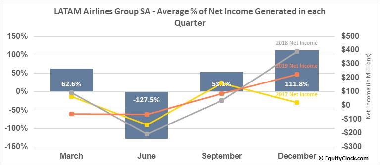 LATAM Airlines Group SA (NYSE:LTM) Net Income Seasonality