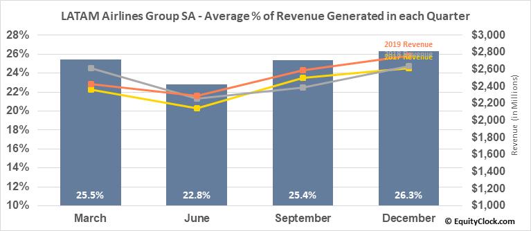LATAM Airlines Group SA (NYSE:LTM) Revenue Seasonality