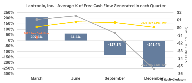 Lantronix, Inc. (NASD:LTRX) Free Cash Flow Seasonality