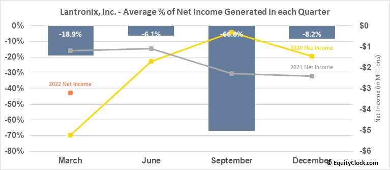 Lantronix, Inc. (NASD:LTRX) Net Income Seasonality
