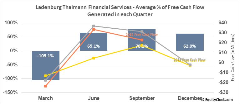 Ladenburg Thalmann Financial Services (AMEX:LTS) Free Cash Flow Seasonality
