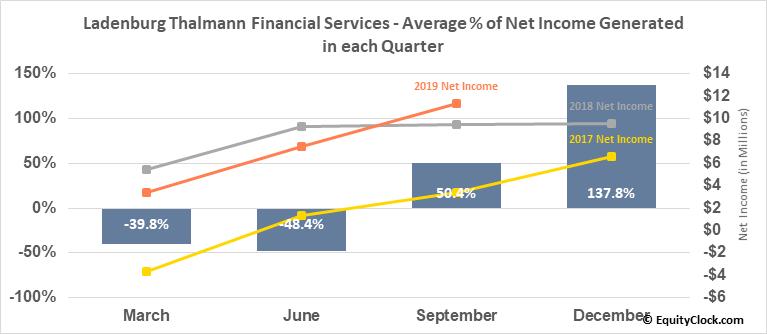 Ladenburg Thalmann Financial Services (AMEX:LTS) Net Income Seasonality