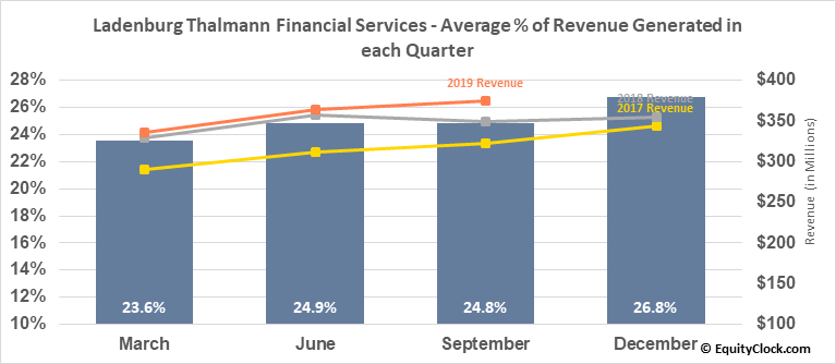 Ladenburg Thalmann Financial Services (AMEX:LTS) Revenue Seasonality