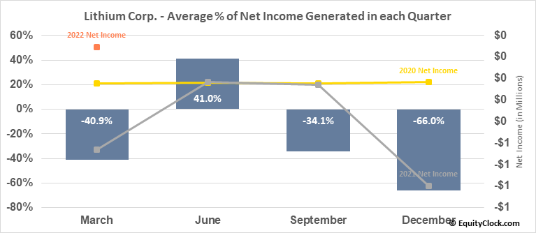 Lithium Corp. (OTCMKT:LTUM) Net Income Seasonality
