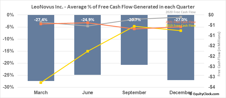 LeoNovus Inc. (TSXV:LTV.V) Free Cash Flow Seasonality