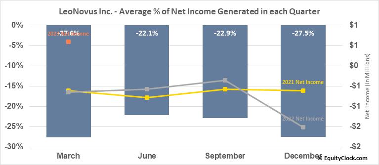 LeoNovus Inc. (TSXV:LTV.V) Net Income Seasonality