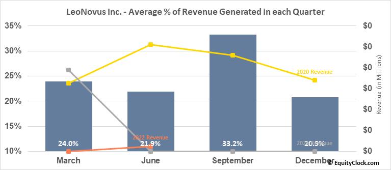 LeoNovus Inc. (TSXV:LTV.V) Revenue Seasonality