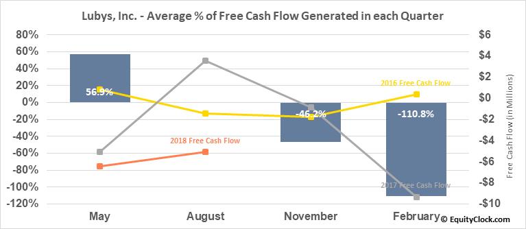 Lubys, Inc. (NYSE:LUB) Free Cash Flow Seasonality