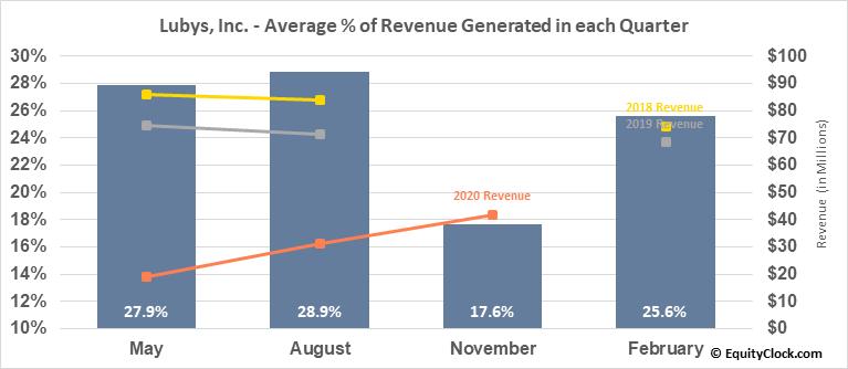 Lubys, Inc. (NYSE:LUB) Revenue Seasonality