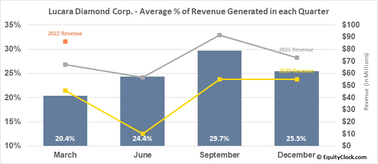 Lucara Diamond Corp. (TSE:LUC.TO) Revenue Seasonality