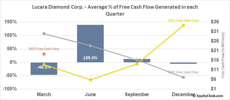 Lucara Diamond Corp. (OTCMKT:LUCRF) Free Cash Flow Seasonality