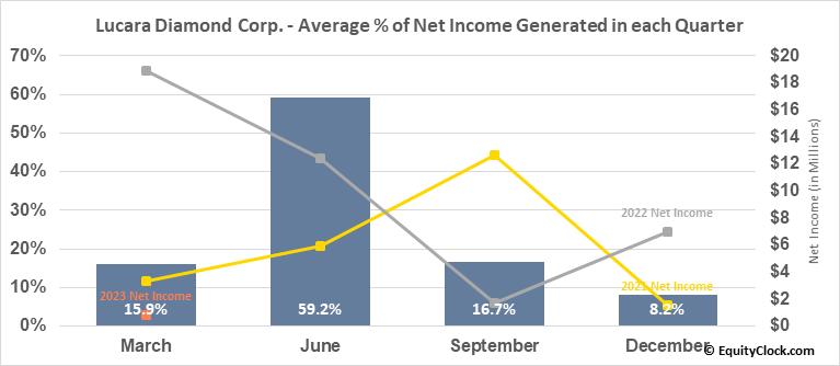 Lucara Diamond Corp. (OTCMKT:LUCRF) Net Income Seasonality