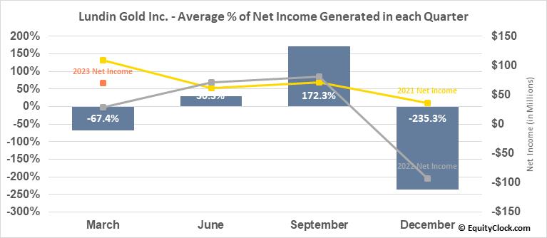 Lundin Gold Inc. (TSE:LUG.TO) Net Income Seasonality