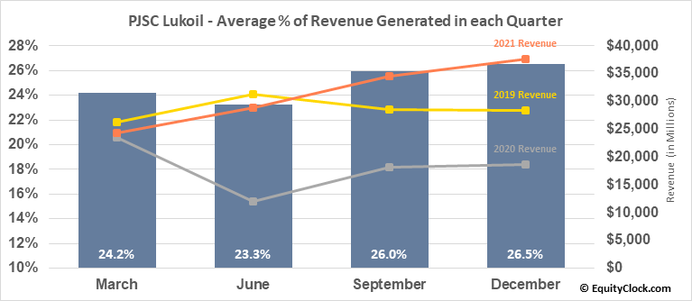 PJSC Lukoil (OTCMKT:LUKOY) Revenue Seasonality