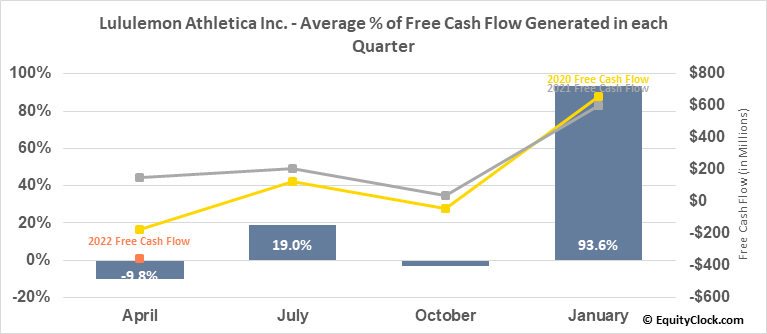 Lululemon Athletica Inc. (NASD:LULU) Free Cash Flow Seasonality